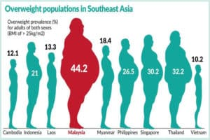 How to slim down fast for Asian's Fattest Malaysian?